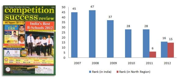 CSR-Ranking